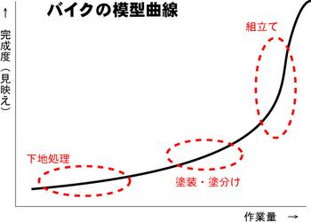 バイク模型曲線.jpg