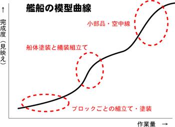 艦船模型曲線.jpg